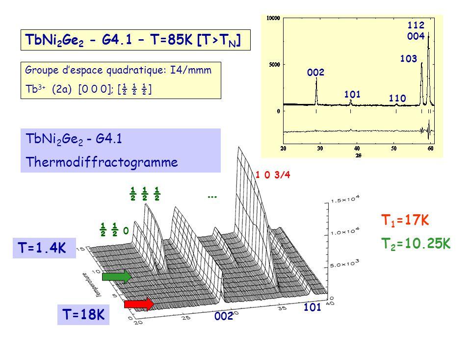 … TbNi2Ge2 - G4.1 – T=85K [T>TN] TbNi2Ge2 - G4.1